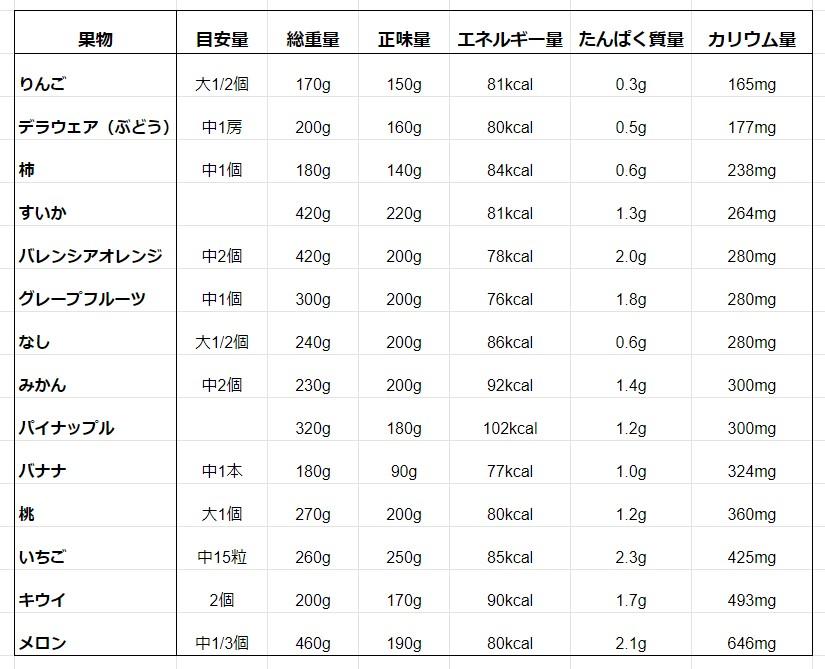 果物のカリウムリスト