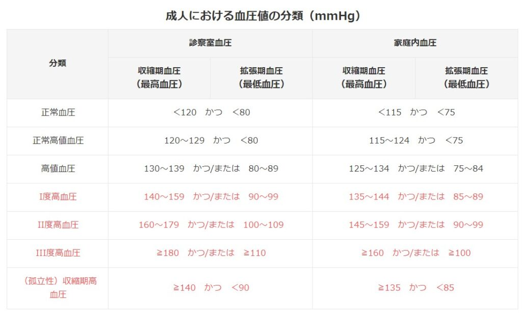 日本高血圧学会の「高血圧治療ガイドライン」